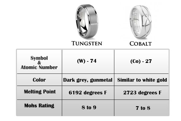 cobalt vs tungsten guide