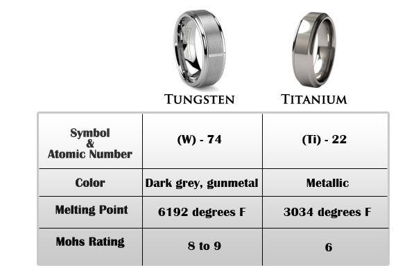 Wedding Rings : Tungsten Vs Titanium Wedding Bands Walmart Wedding ...